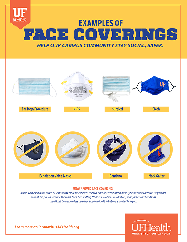 UF appropriate Face Coverings - no vents, bandanas, neck gaiters